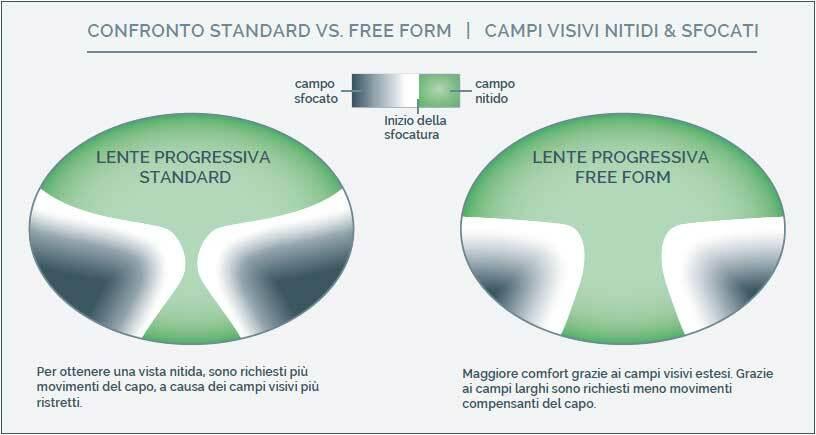 Coppia Lenti Progressive Fotocromatiche Transitions Signature  GEN 8 Free Form