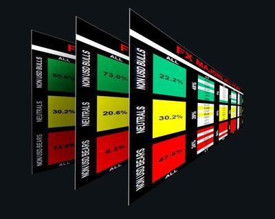 Недельная подписка на индикатор рыночного сантимента