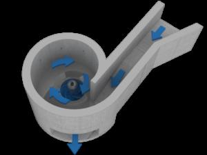 Wasserwirbel - Vortex - Turbulent Kraftwerk - Strom-Erzeugung mit bereits verbautem Fluss, Abwasser- & Bewässerungskanal mit wenig Gefälle - durchgängig für Fische & Geschiebe > 75'000 kWhp/a ab...
