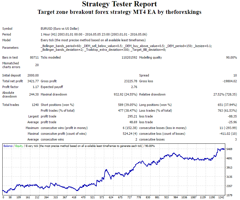 Target zone. MT4 expert advisor by TheForexKings (Revised)