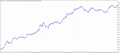 Awesome trend following scalping (Awesome, EMA) MT4 Expert advisor ™ TFK ALGO