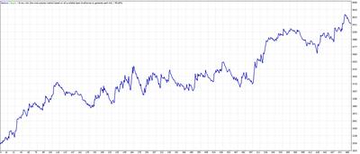 Awesome momentum scalper (Awesome, BB) MT4 Expert advisor ™ TFK ALGO