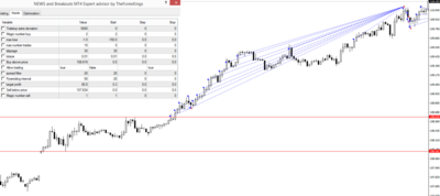 NEWS and Breakouts MT4 Expert advisor by TheForexKings