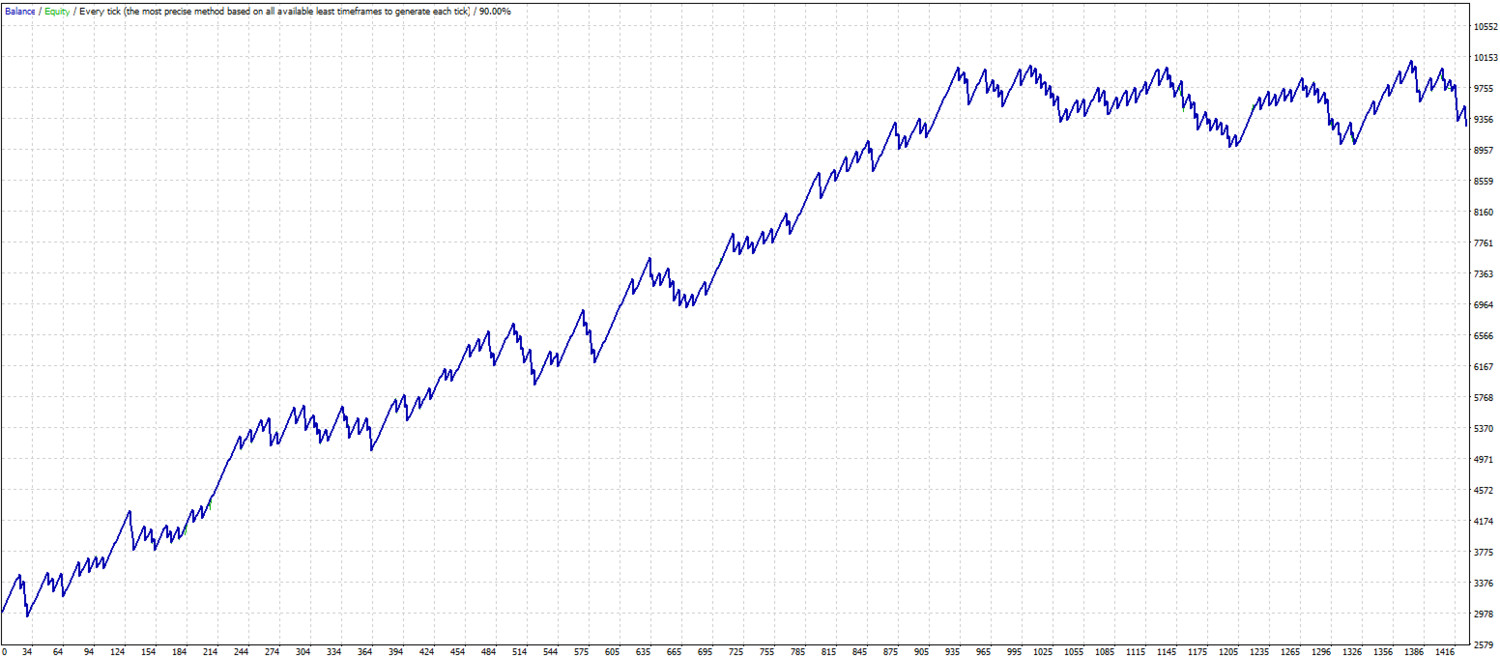 TNT scalping. MT4 expert advisor by TheForexKings (Revised)