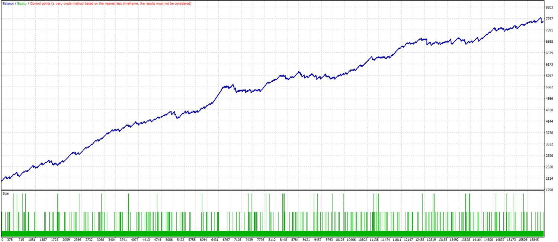 Averaging growth. (EMA, Bollinger bands) MT4 Expert advisor ™ TFK ALGO