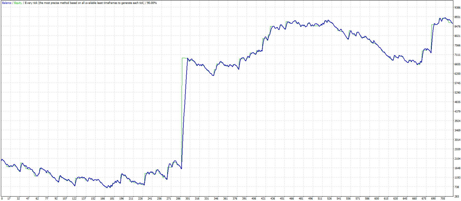 Adding to the winner with growing velocity. MT4 expert advisor by TheForexKings (Revised)
