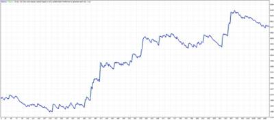 Add trader. (EMA, Fractals) MT4 Expert advisor ™ TFK ALGO