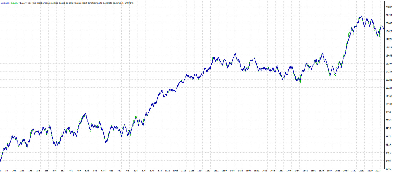 Ultimate alligator scalping. MT4 expert advisor by TheForexKings (Revised)