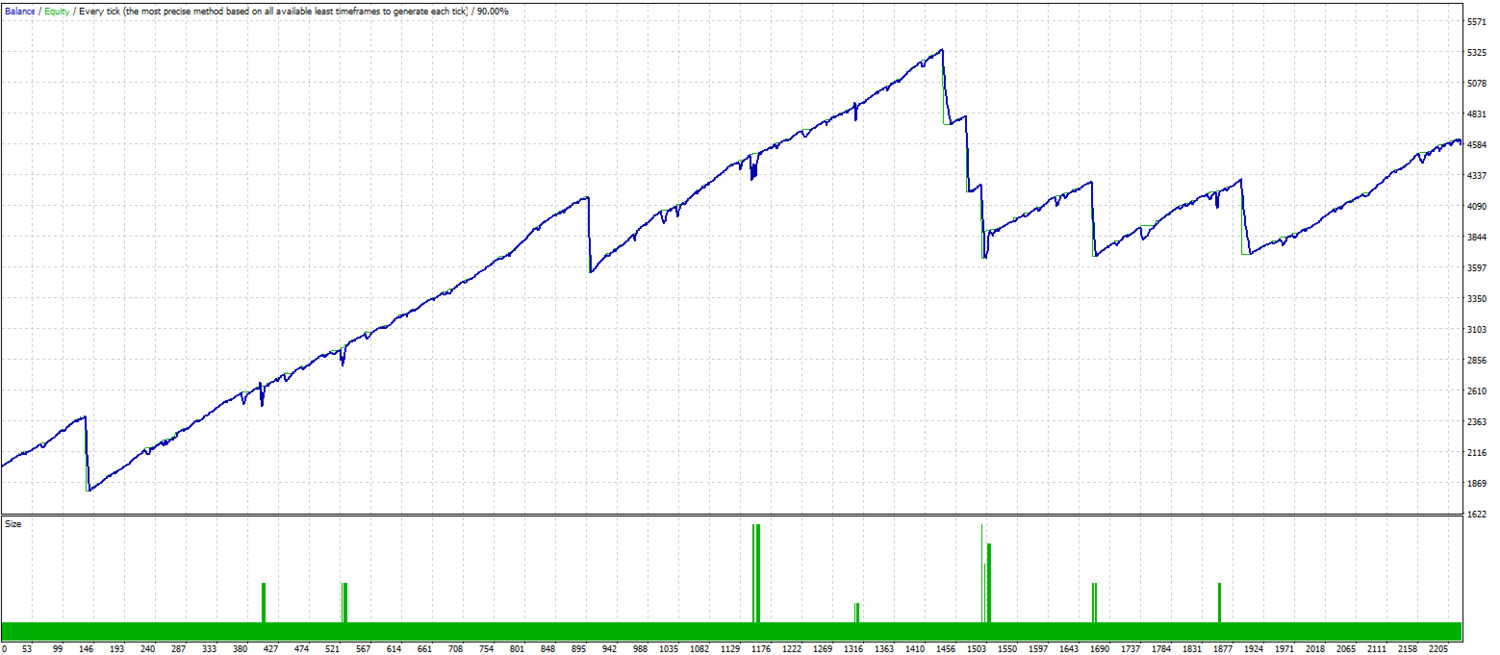 Aggressive day trading. MT4 expert advisor by TheForexKings (Revised)