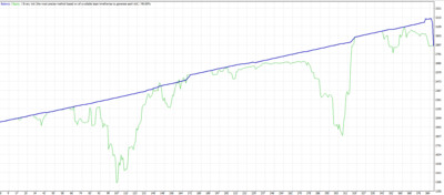 Tall candle scalping. MT4 expert advisor by TheForexKings (Revised)