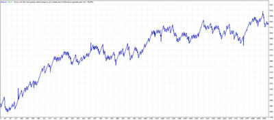 Position building scalping. MT4 expert advisor by TheForexKings (Revised)