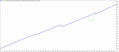 10 pips a day scalping. MT4 expert advisor by TheForexKings (Revised)