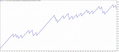 Escape pod scalping. MT4 expert advisor by TheForexKings (Revised)