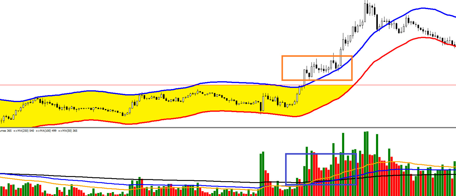 Volume scalping. MT4 expert advisor by TheForexKings (Revised)