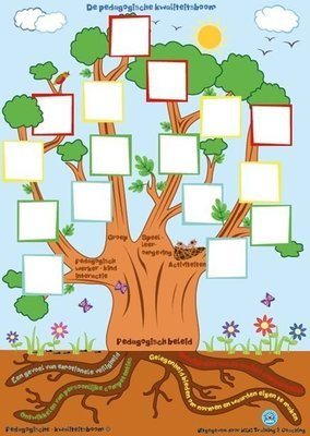 Pedagogische Kwaliteitsboom (A0)