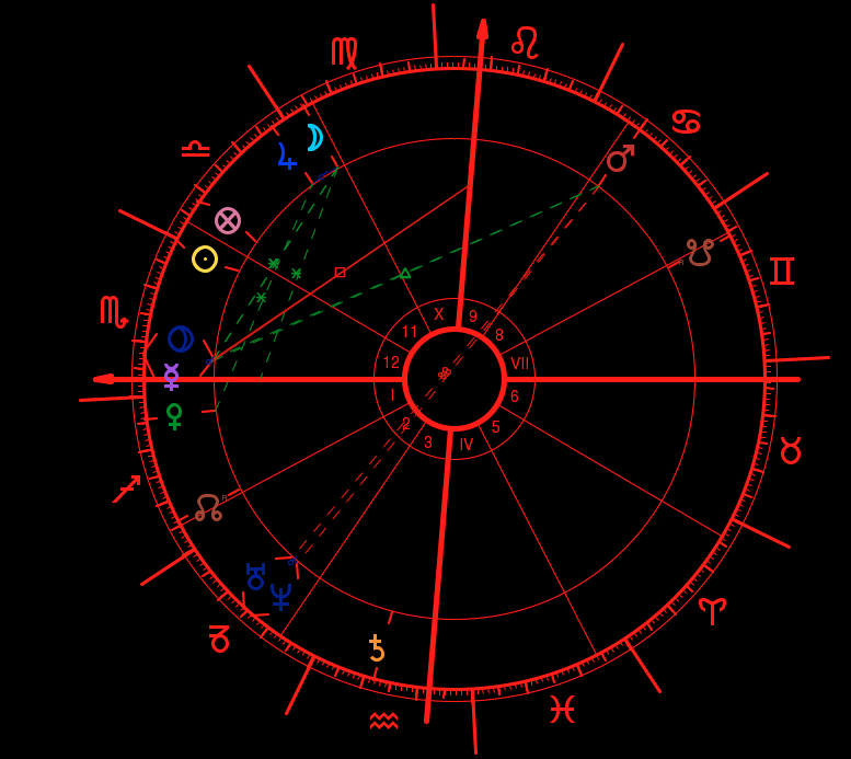 complete natal reading