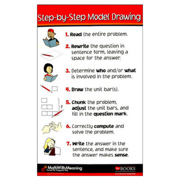 Step by Step Model Drawing Poster