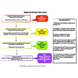 Numeracy Screener Flow Chart