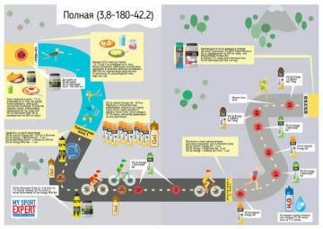 SIS Пакет питания триатлон: Железная дистанция