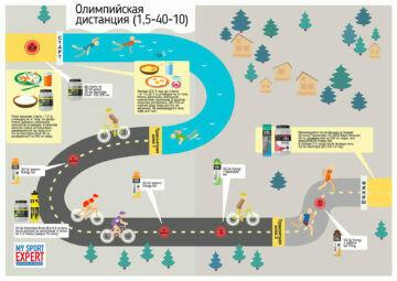 SIS Пакет питания триатлон: Олимпийская дистанция