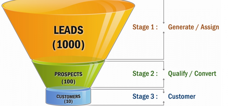 Sales Funnel & Landing Page Creation