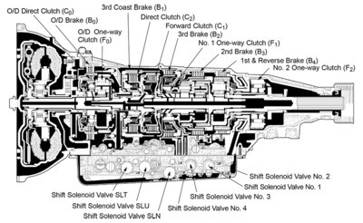 Fully Built A650E Transmission