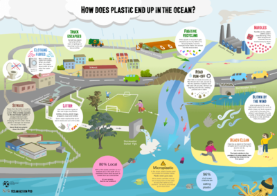 Poster: How does plastic end up in the ocean?