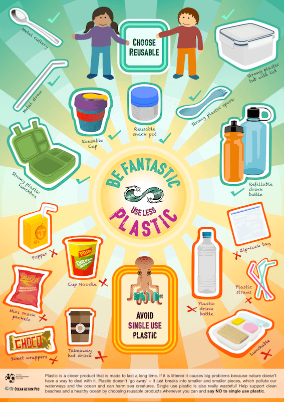 Poster: Be Fantastic, Use Less Plastic!