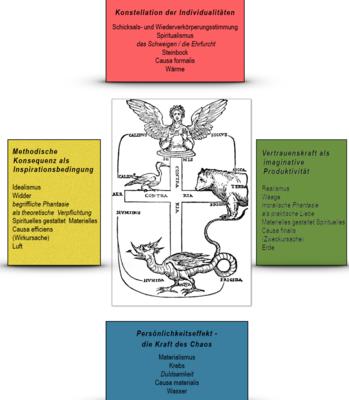 R.A.Savoldelli: Der vierfache Quell gemeinsamen Bewusstseins (2013)