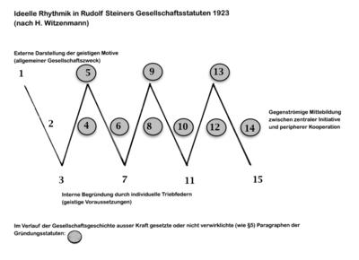 R.A.Savoldelli: Zum Verlust sozialästhetischer Qualifizierung (aus Bd.2 der dreibändigen Dokumentation zur Tätigkeit von Herbert Witzenmann im Vorstand am Goetheanum) (2017)