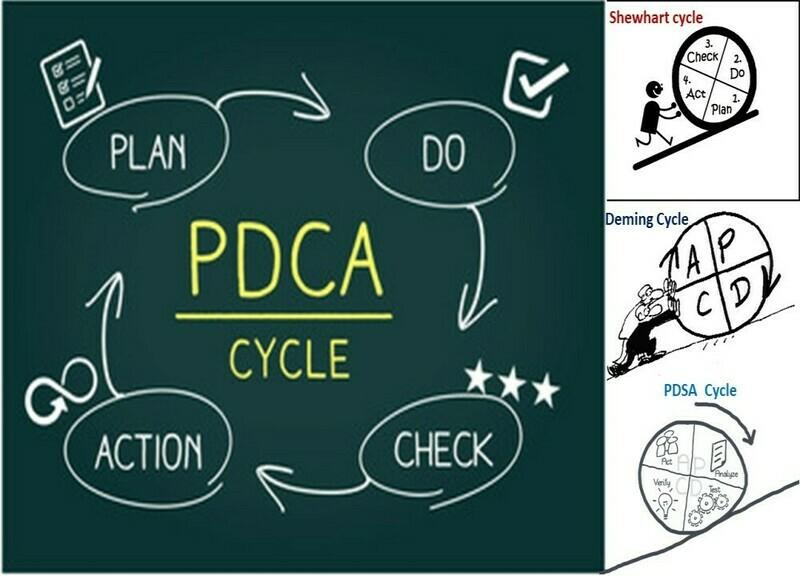 PDCA | PDSA | Deming Cycle | Shewhart Cycle