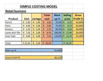 Costing Template - Retail Business