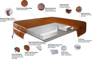 8ft (234cm) Grey Hot Tub Cover