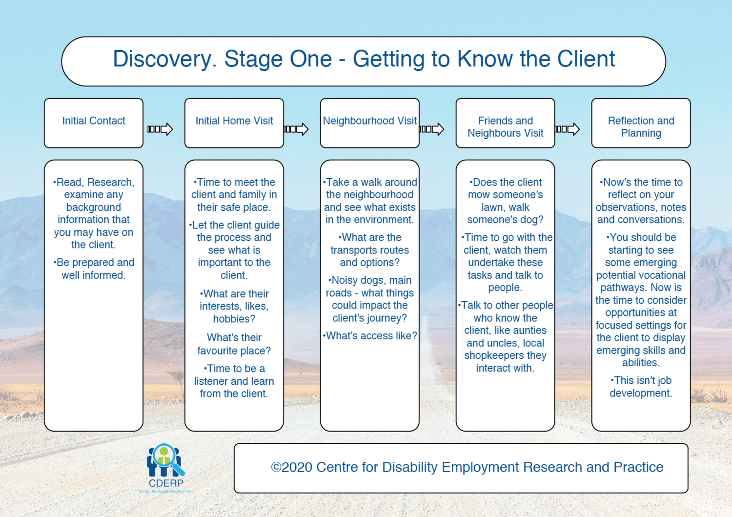 Discovery Stage One Chart - Getting to Know the Client ©
