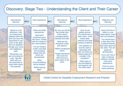 Discovery Stage Two Chart - Understanding the Client and Their Career ©