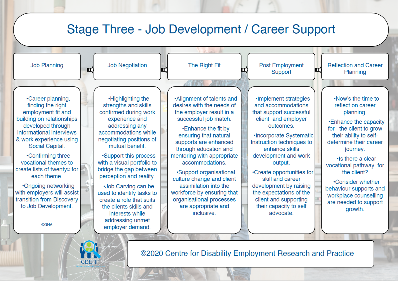 Customised Employment Job Development Chart ©