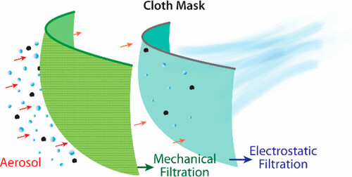 Silk Filter
