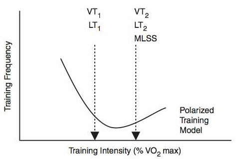 6 Weeks Polarized Training Plan