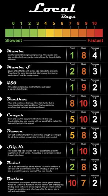 Bag Characteristics