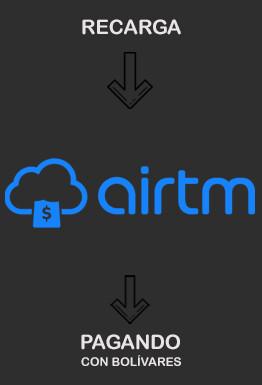 Recarga saldo AirTM