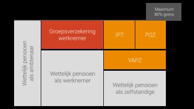 Individuele pensioentoezegging als fiscale optimalisatie en aanvullende waarborgen