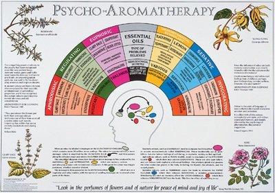 Psycho Aromatherapy