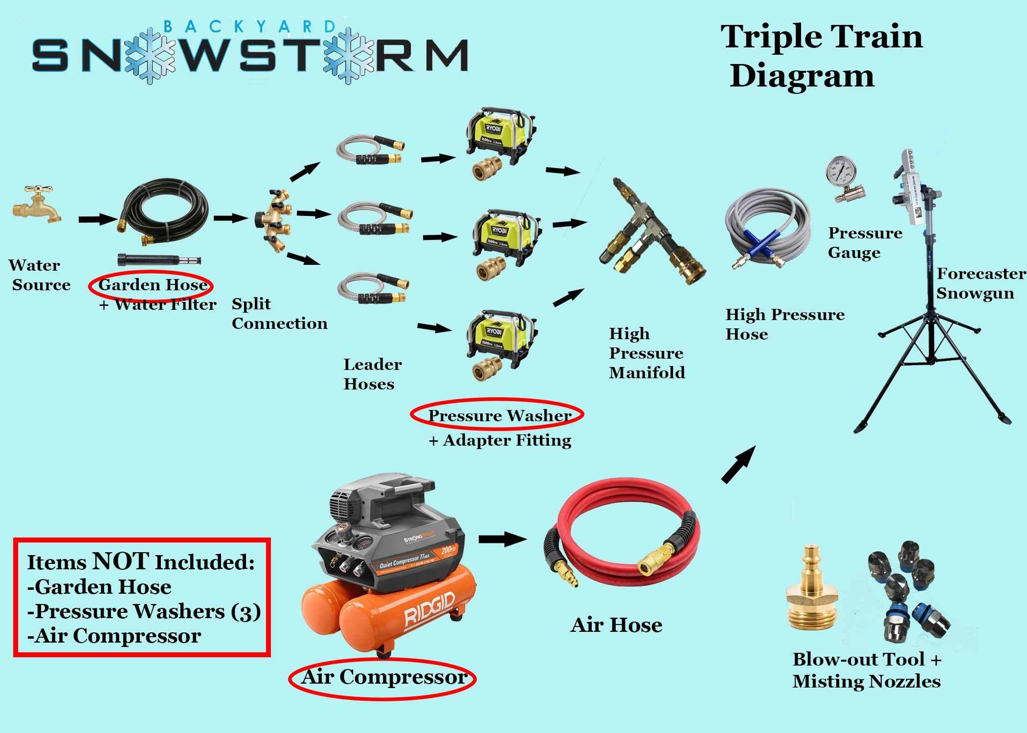 Triple Train Package