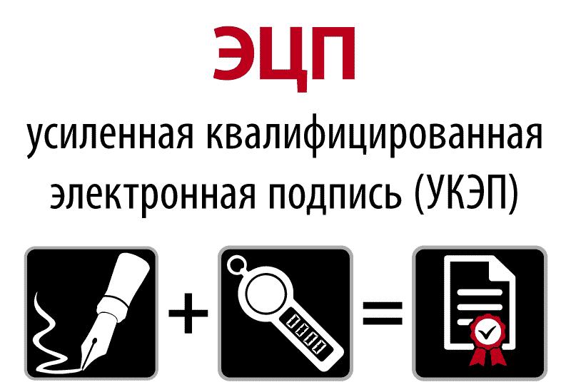 ЭЦП, Усиленная квалифицированная электронная подпись (УКЭП)
