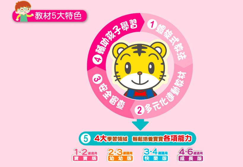 香港(廣東話版)巧虎 寶寶版 (1年14期) 已售完,SOLD OUT!