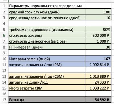 Калькулятор сравнения стоимости обслуживания по состоянию и на основе календаря или наработки