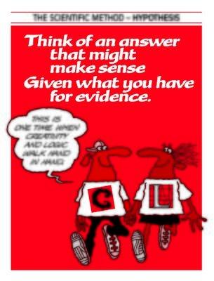 Scientific Method - Hypothesis