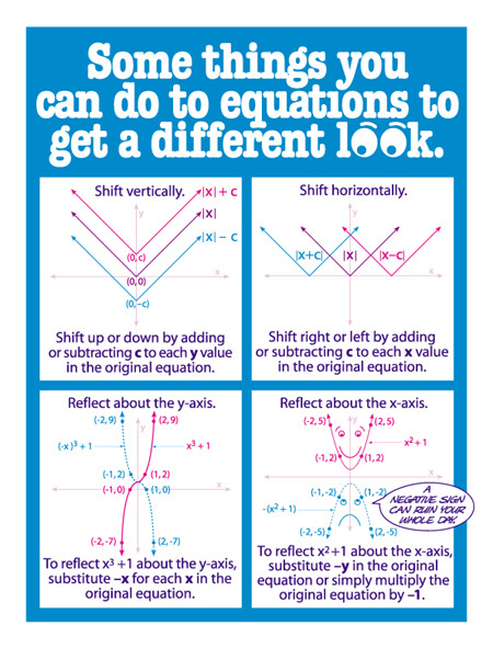 Transforming equations for a different look