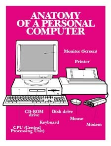 Parts of a Personal Computer.