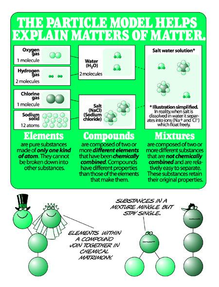 Particle Model